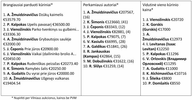 XLIX Vilniaus aukciono rezultatai