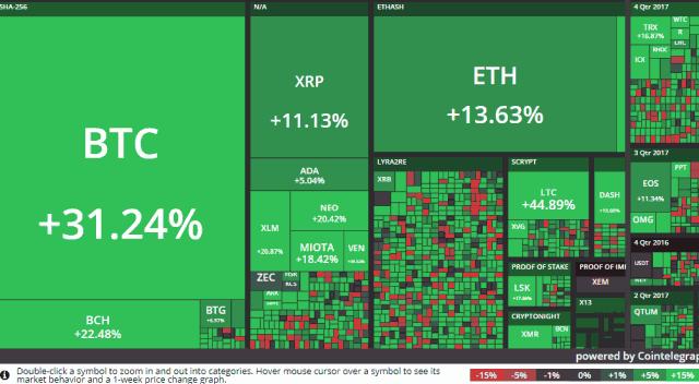 Savaitinė rinkų apžvalga. Trendai lūžo, bet krypties dar neturime