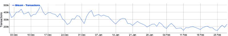 Rinkų apžvalga 2018-03-02. Kriptipievose ganosi nedrąsūs buliukai