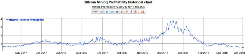 Kriptorinkų apžvalga 2018-04-04. Bitcoin tampo spekuliantų nervus