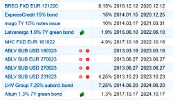 Nasdaq Baltijos rinkoje – didesnis dėmesys žaliųjų obligacijų emisijoms