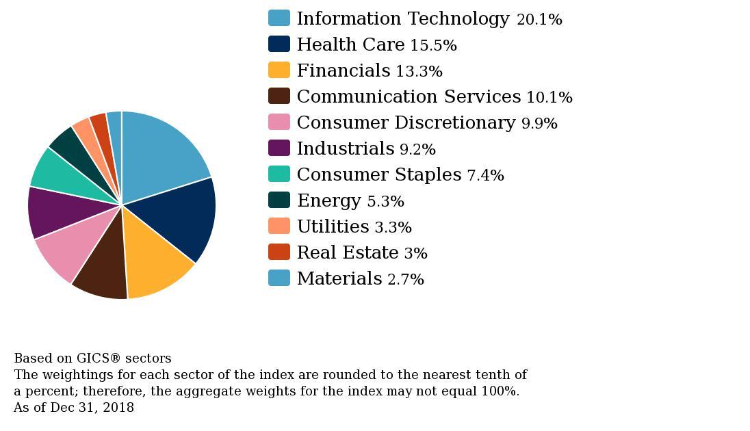 akcijų turinčių pasirinkimą sąrašas