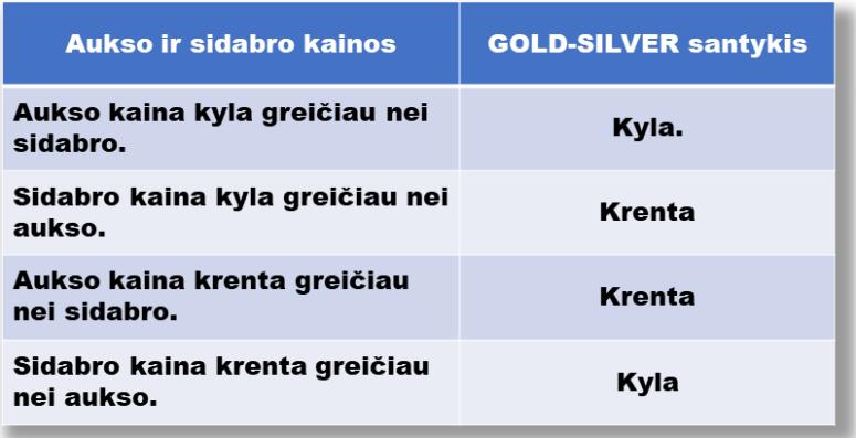 Gold-Silver Ratio. Pirkti auksą ar sidabrą?