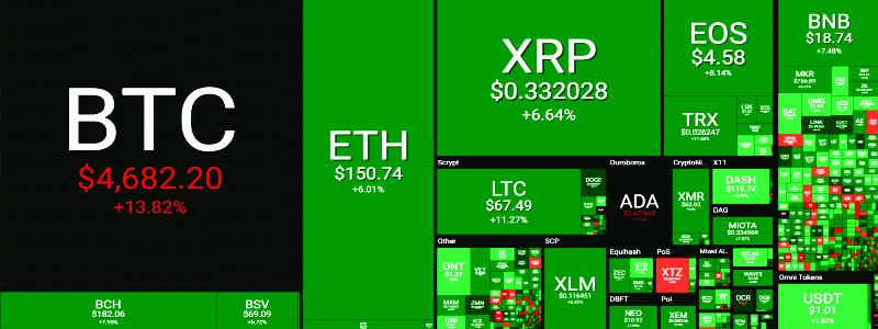 Kriptorinkų apžvalga 2019-04-02. Kada bitcoin nukris iš Mėnulio?