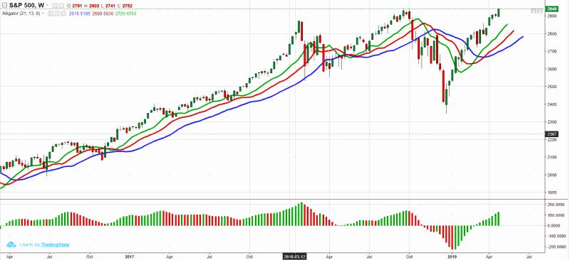 Kapitalo rinkų apžvalga 2019-04-29. Rekordus muša JAV indeksai ir portfelio akcijos
