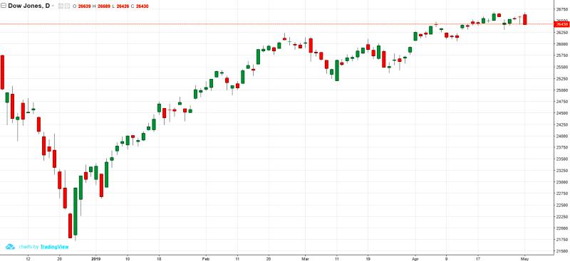 Kapitalo rinkų apžvalga 2019-05-02. Investuotojai pagaliau sulaukė
