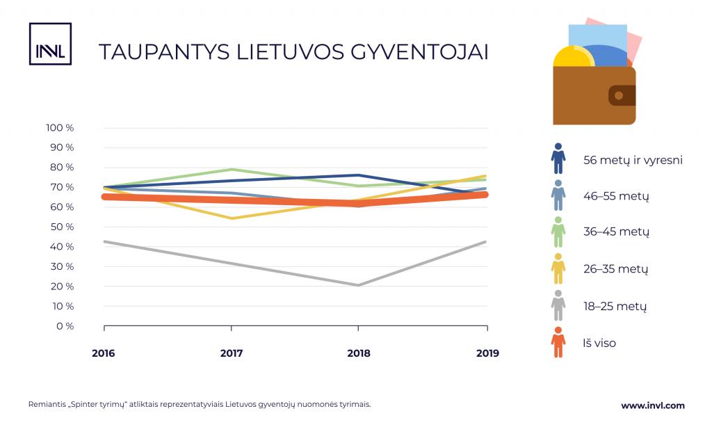 Taupo du trečdaliai Lietuvos gyventojų, bet jaunimas tai daro rečiau