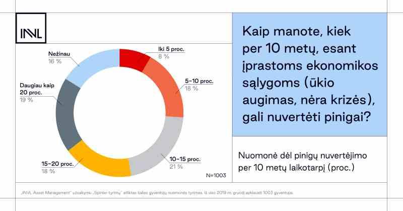 INVL tyrimas nuomone del infliacijos 2020 02 (002)