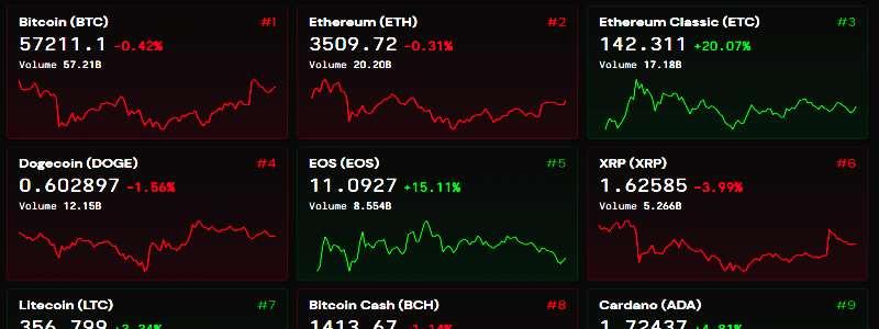 bitcoin vertė nok 10000 btc usd